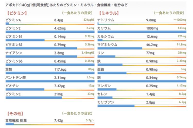アボカドの栄養とカロリー。健康や美容への効果効能を解説