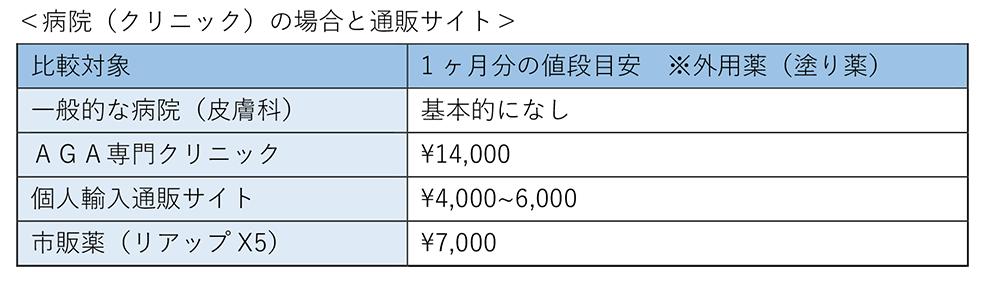 ミノキシジルの値段比較